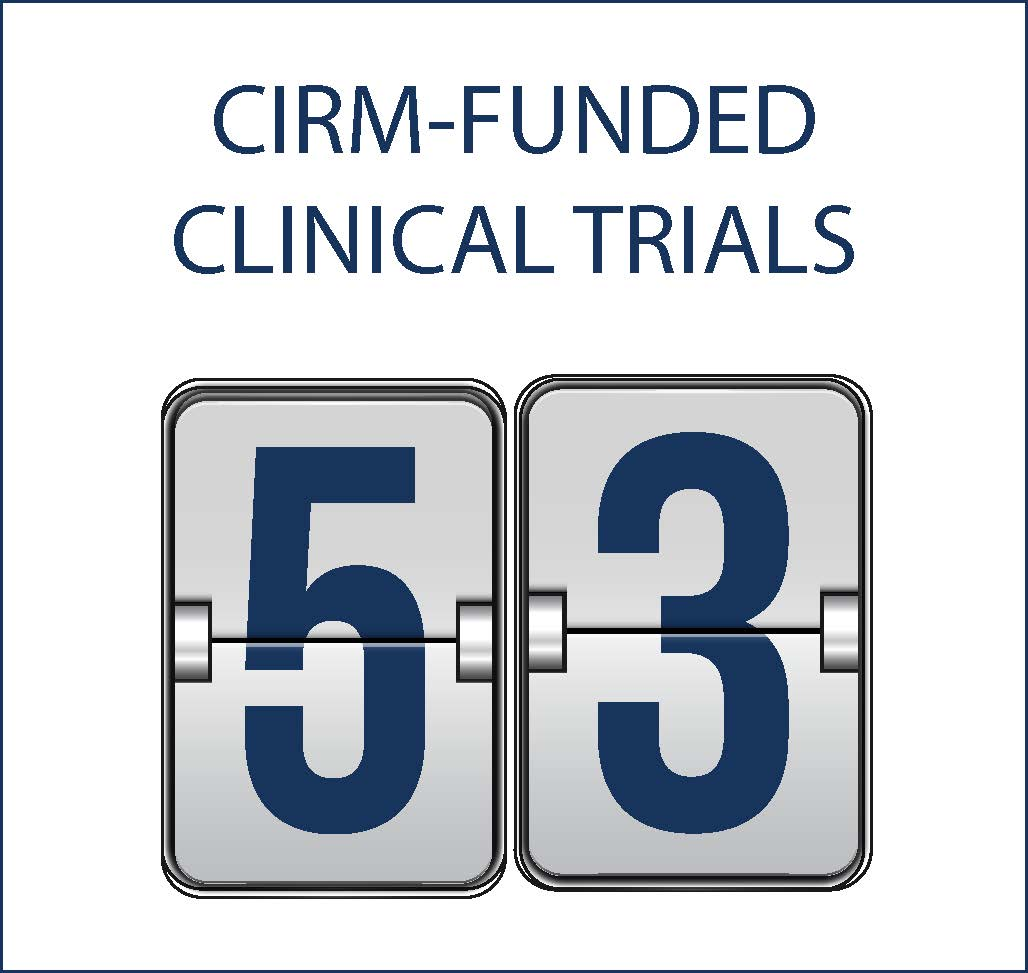 53 Clinical Trials