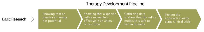 CIRM therapy development pipeline